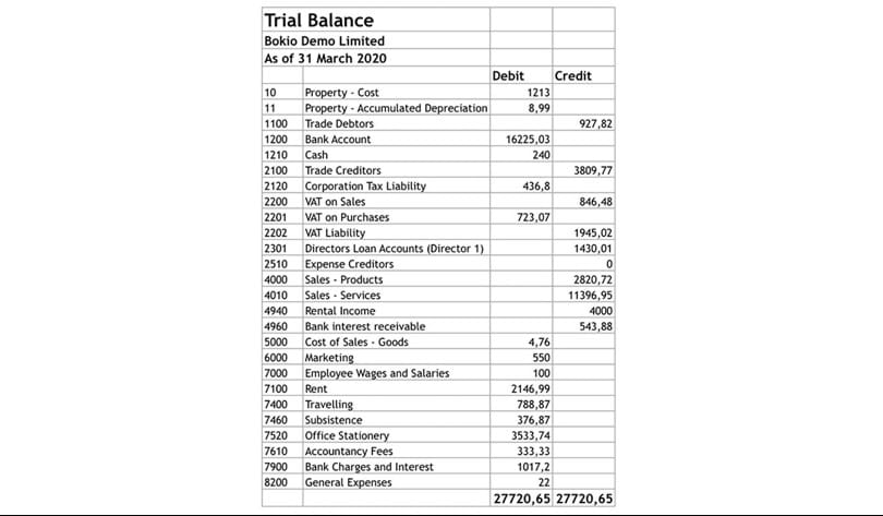 trial balance reports